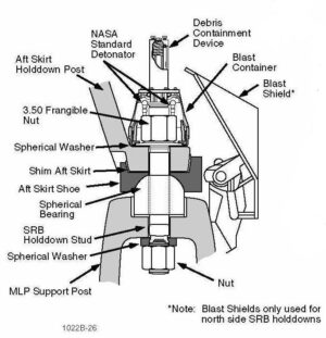 Schéma uchycovacího systému raketoplánu