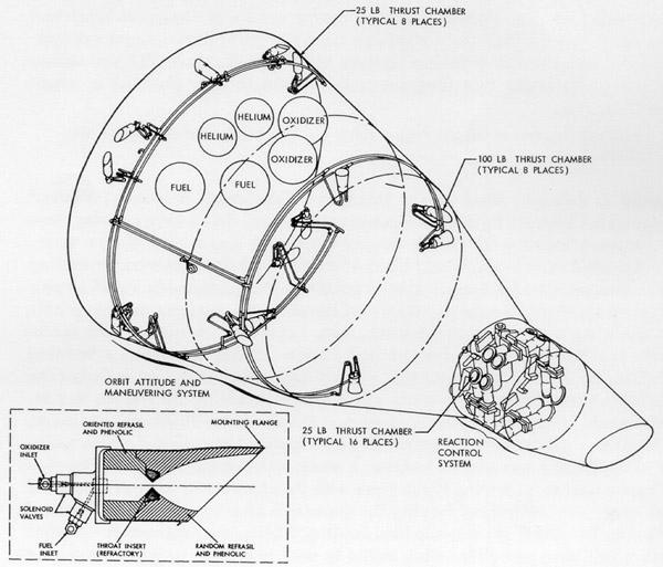 Schéma orbitálního i návratového orientačního a manévrovacího systému Gemini. Vlevo orbitální systém- jeden z jeho motorků měl celou krizi na svědomí. Vpravo, v úzké přídi jsou pak zřetelné dva okruhy návratového systému, který naopak krizi zažehnal. Dole průřez motorkem orientačního systému.