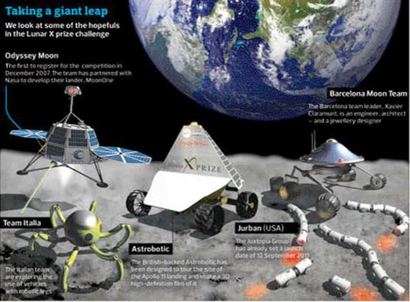 Některé zajímavé projekty zapojené do výzvy Google Lunar X-Prize