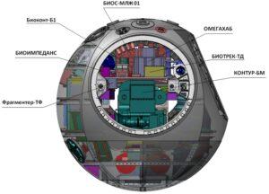 Pouzdro Bion-M s vědeckým vybavením