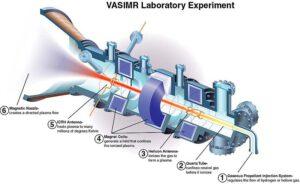 Schéma VASIMRu. 1,2-palivo jako plyn, 3-vytvoření plasmatu, 4-urychlení magnety, 5-zahřátí plasmatu na miliony °C, 6 -výtrysk plasmatu