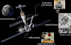 Koncept vesmírné stanice v bodě L2