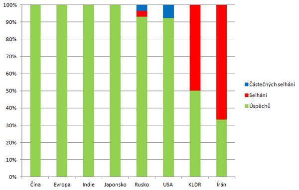 Spolehlivost nosných raket podle států v roce 2012