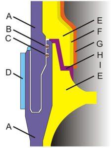 Řez polního spoje SRB (A: horní a podní segment; B a C: O- kroužky; H: žáruvzdorný tmel)