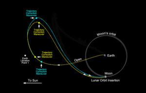 Dráha sond GRAIL zdroj:nasa.gov
