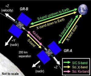 Použitá pásma sond GRAIL zdroj:nasa.gov
