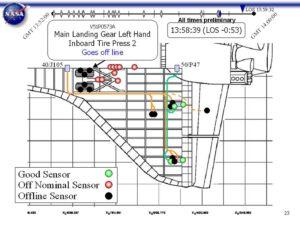 Přehled senzorů, jejichž výpadky nebo podivná hlášení zaregistrovalo řídící středisko (zelená- normální stav; červená- mimo normu; černá- ztráta signálu)
