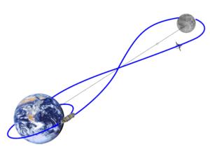 Znázornění trajektorie lodi Orion při misi EM-1