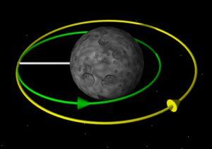 Snižování oběžné dráhy - žlutě je původní téměř kruhová a zeleně je vyznačená dráha po retrográdním zážehu
