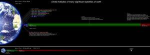 Rozdělení oběžných drah podle výšky. LEO modře, MEO zeleně a HEO červeně.