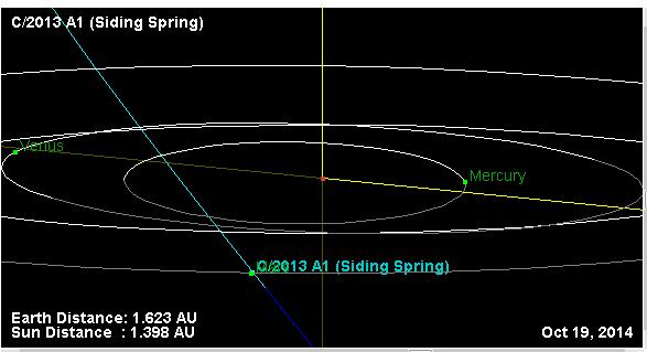 Vypočítaná dráha komety Siding Spring