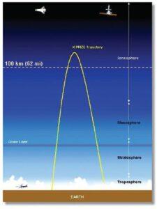 Žlutě vyznačená suborbitální dráha - v jejím nejvyšším bodě bychom našli apoapsidu.