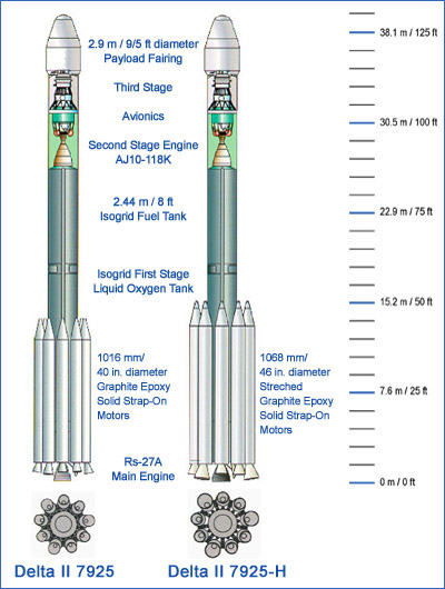 Rozdíly ve variantách rakety Delta II
