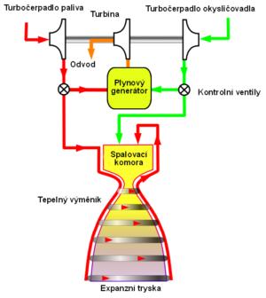 Schéma otevřeného cyklu