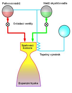 Přetlakový cyklus