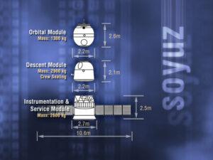 Znázornění modulů, ze kterých se skládá kosmická loď Sojuz.