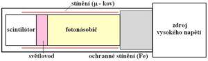 Schéma jednoduchého scintilačního detektoru