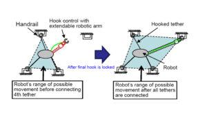Schéma rozmisťování lan a pohybu robota zdroj:jaxa.jp