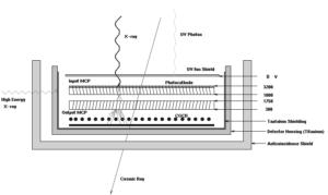 Schéma mikrokanálového detektoru