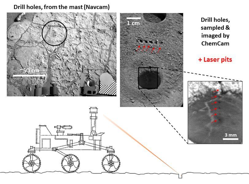 Infografika ukazující, jak Curiosity zkoumala přístrojem ChemCam stěny otvorů, které předtím vyvrtala vrtačka na pohyblivém rameni vozítka.