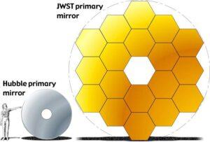 Porovnanie primárnych zrkadiel Hubblovho vesmírneho teleskopu a Vesmírneho teleskopu Jamesa Webba