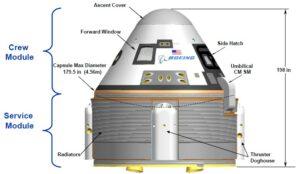 schéma lodi CST-100 zdroj:boeing.com