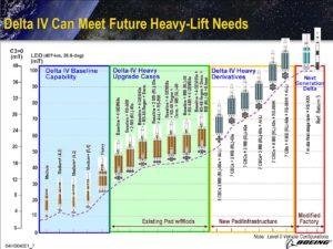 Vývin rakety Delta-IV tak, ako ho navrhli v roku 2004. Bohužiaľ bol zamietnutý.