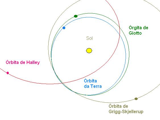 Zobrazení oběžné dráhy sondy Giotto v porovnání s orbitami Země, 1P/Halley a 26P/Grigg-Skjellerup.