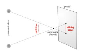 Grafické znázornění paralaxy.