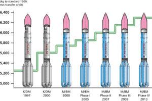 Vývoj rakety Proton počas posledných rokov. Posledný typ zatiaľ ešte neletel.