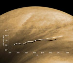 Graf změn rychlosti větrů. Bíle je označeno ruční měření a černě automatické vyhodnocení vědeckých dat. zdroj: esa.int