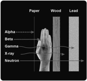 Ilustrace ukazující pronikavost jednotlivých druhů ionizujícího záření. Alfa záření zastaví list papíru, beta záření lidské tělo. Všechny ostatní druhy záření jím projdou - rentgenové paprsky zastaví dřevo, gama záření až olovo. Neutrony však projdou i skrz něj.
