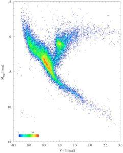 Hertzsprung-Russellův diagram zobrazující 41 453 hvězd zkoumaných Hipparchem.