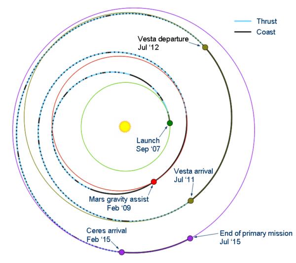 Cesta, po ktorej sa sonda Dawn dostala k Veste
