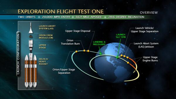 Diagram mise EFT-1 se všemi potřebnými údaji