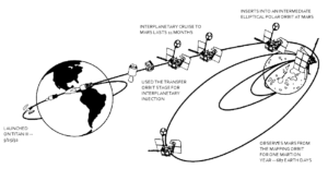 Mars_Observer_-_Trajectory