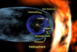 Schéma heliosféry. Oblast, kde dochází k interakci částic se nazývá Bow shock zdroj:nasa.gov