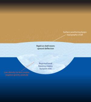 Schéma ledové krusty. Silná vrchní vrstva ledu udržuje nižší topografii terénu, přestože na ni tlačí zespodu led o niižší hustotě.  kredit: D. Hemingway