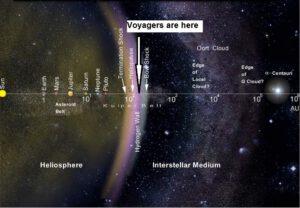 Co už má Voyager za sebou a co ho teprve čeká?