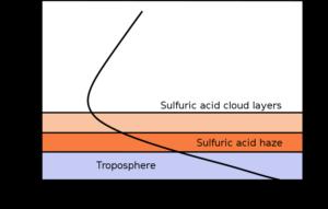 Graf závislosti teploty atmosféry na výšce a tlaku.