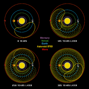 Křivka jakou vykreslí dráha Cruithne vůči Zemi