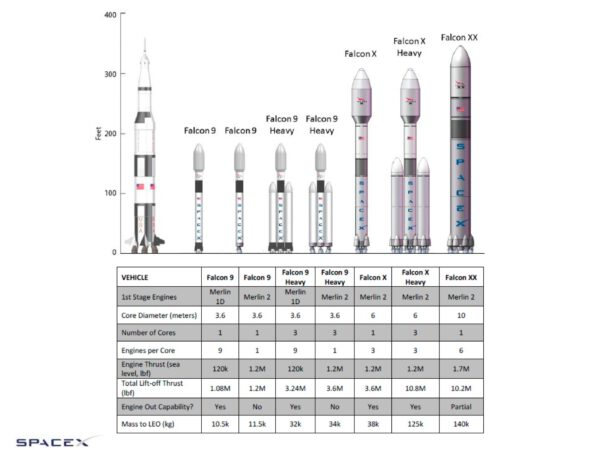 Veľkostná schéma nosičov od firmy Spacex. Nerátalo sa tam s vylepšeným Falconom 9 a je tam aj stará verzia Falconu Heavy, preto tento obrázok berte so značnou rezervou.