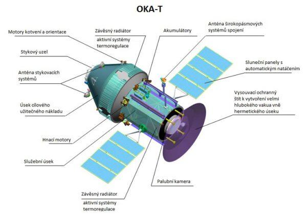 Schéma OKA-T zdroj: energia.ru