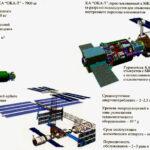 OKA-T u ISS zdroj: epizodsspace.no-ip.org