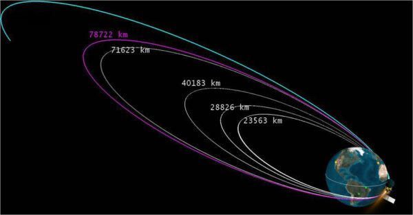 Grafika ukazující jednotlivé zážehy - je zde velmi dobře vidět čtvrtý, nedokončený zážeh.