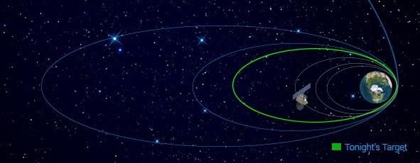 Aktuální dráha sondy Mangalyaan