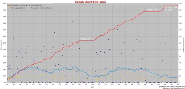 Graf, jehož červená linka ukazuje ujetou vzdálenost - vpravo je pak jasně vidět neplánovaná zastávka kvůli elektrickým problémům.