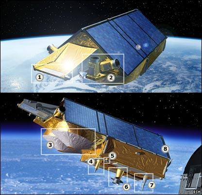 Popis hlavních částí Cryosatu: 1. radiátor chladícího systému; 2. dvě hvězdná čidla; 3. antény SIRAL; 4. anténa radiopřijímače DORIS; 5. Laser retro-reflector; 6. anténa pásma X, přes kterou jsou posílány objemné datové balíky ze SIRALu; 7. anténa pásma S, která slouží k běžné komunikaci se Zemí; 8. stříška solárních panelů.