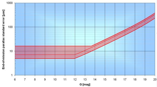 Rozsah předpokládané přesnosti určení paralaxy Gaiou pro tělesa různých magnitud (horizontální osa). Vertikální osa je logaritmická v úhlových mikrovteřinách.