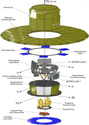 Schéma družice Gaia